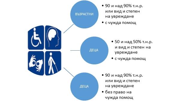ОМБУДСМАНЪТ НАПОМНЯ - От 01.01.2019 г. е в сила Законът за личната помощ